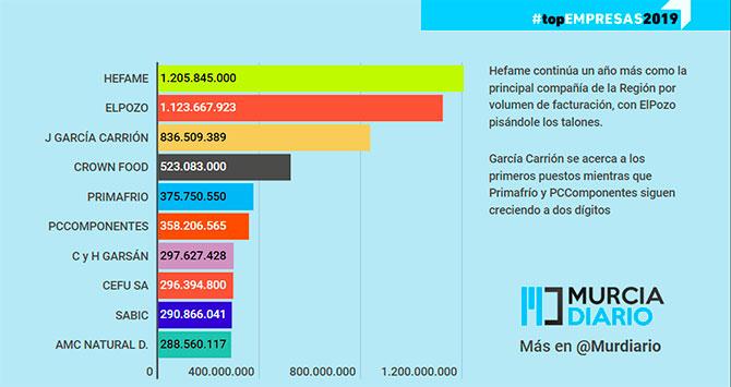 Ranking de ventas de empresas de Murcia